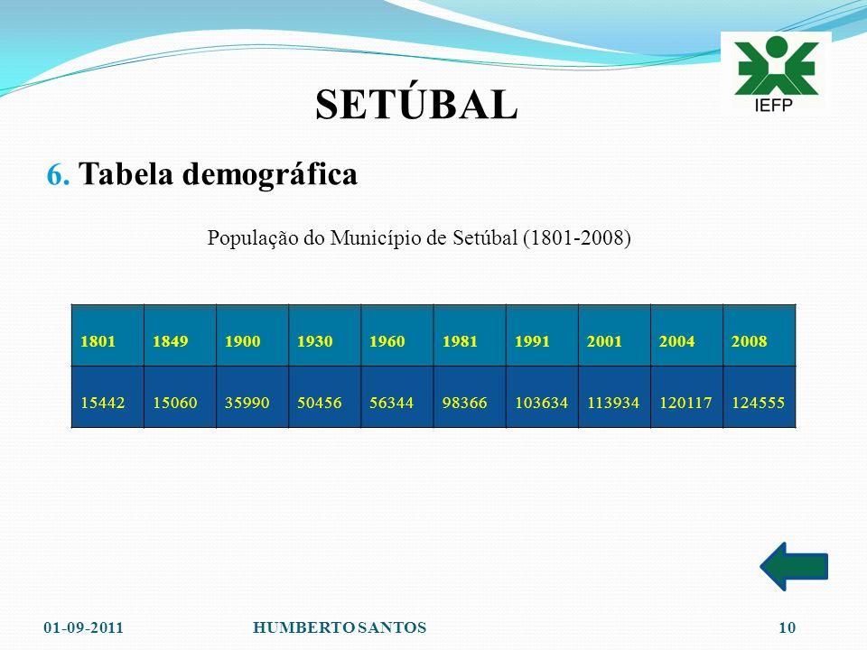 População do Município de Setúbal (1801-2008)