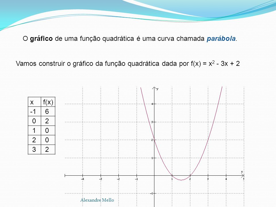 O gráfico de uma função quadrática é uma curva chamada parábola.