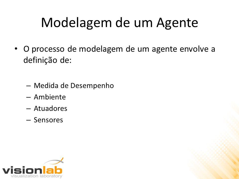 Modelagem de um Agente O processo de modelagem de um agente envolve a definição de: Medida de Desempenho.