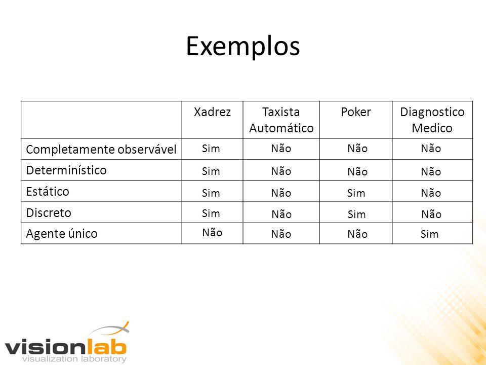 Exemplos Xadrez Taxista Automático Poker Diagnostico Medico