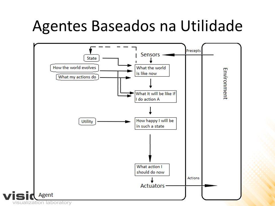 Agentes Baseados na Utilidade