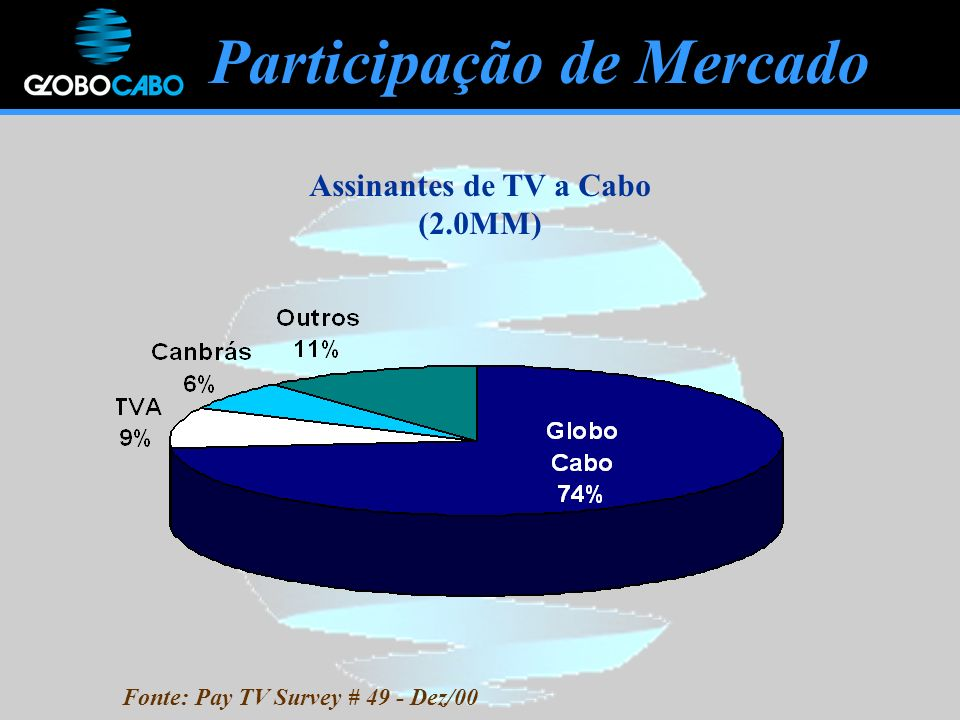 Participação de Mercado Fonte: Pay TV Survey # 49 - Dez/00