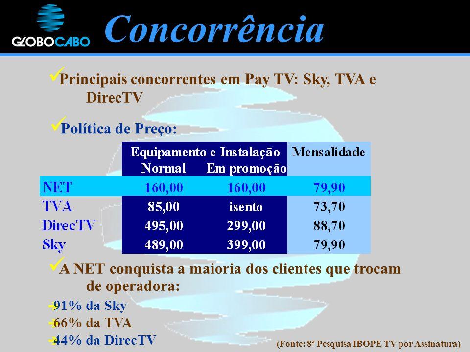 Concorrência Principais concorrentes em Pay TV: Sky, TVA e DirecTV