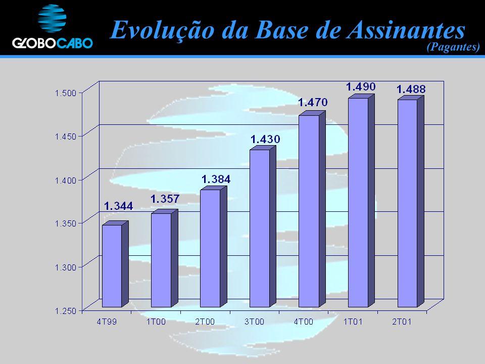 Evolução da Base de Assinantes