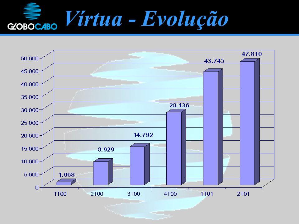Vírtua - Evolução