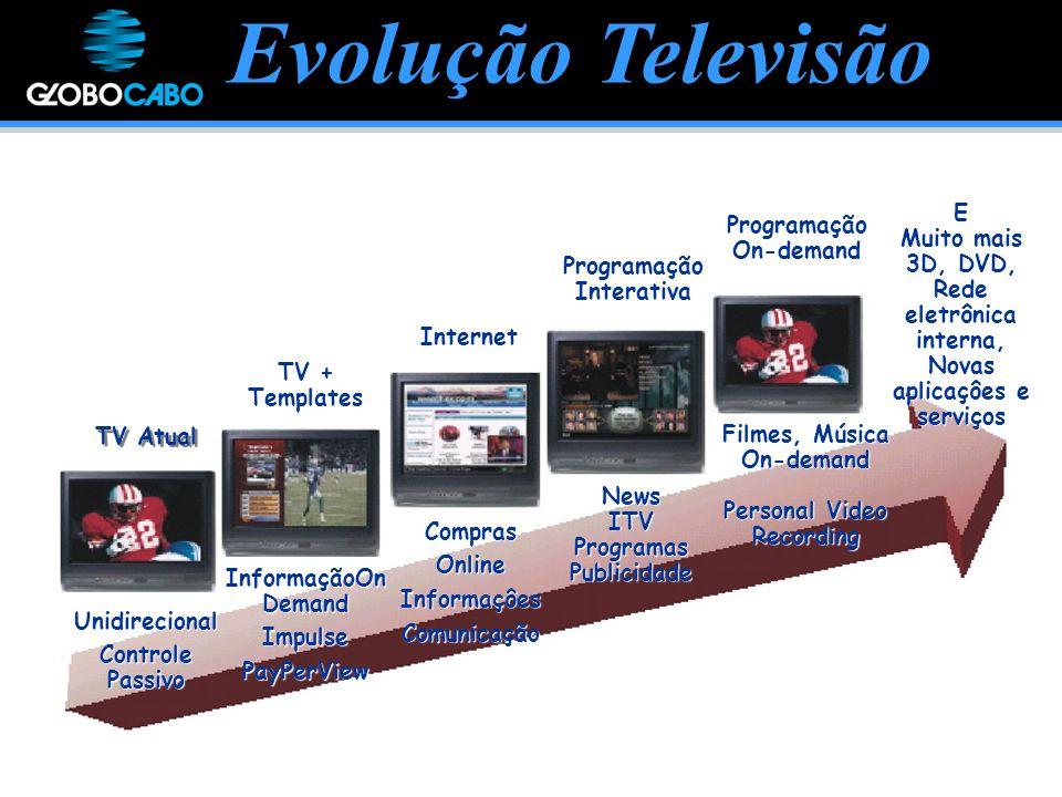 Evolução Televisão News ITV Programas Publicidade E Muito mais