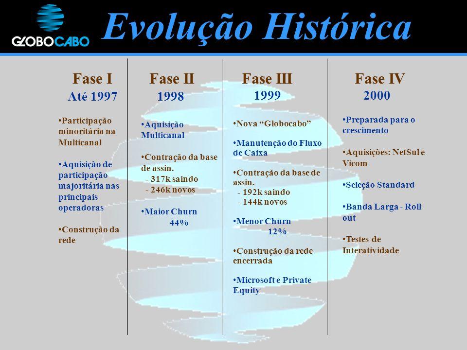 Evolução Histórica Fase I Fase II Fase III Fase IV Até 1997 1998 1999