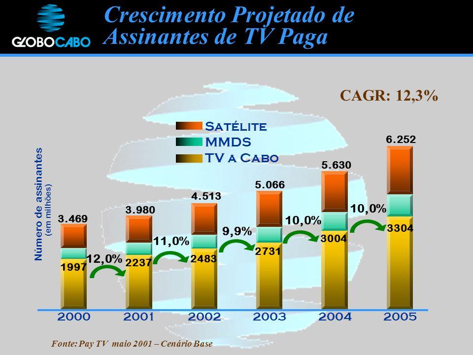Crescimento Projetado de Assinantes de TV Paga