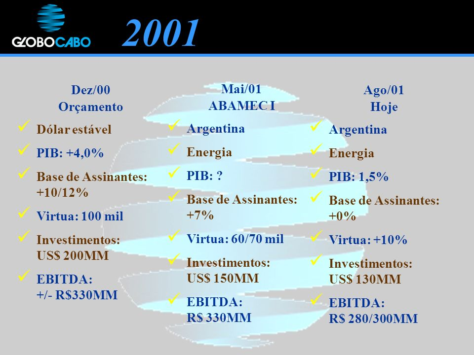 2001 Dez/00 Orçamento Dólar estável PIB: +4,0%