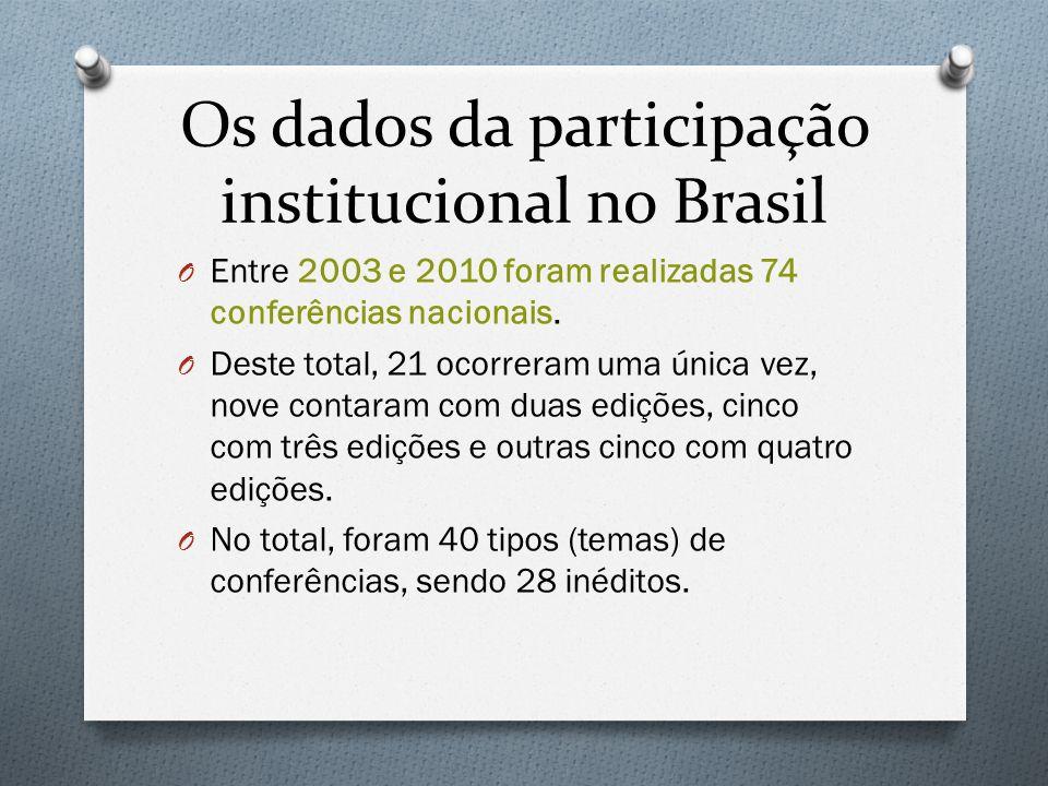 Os dados da participação institucional no Brasil