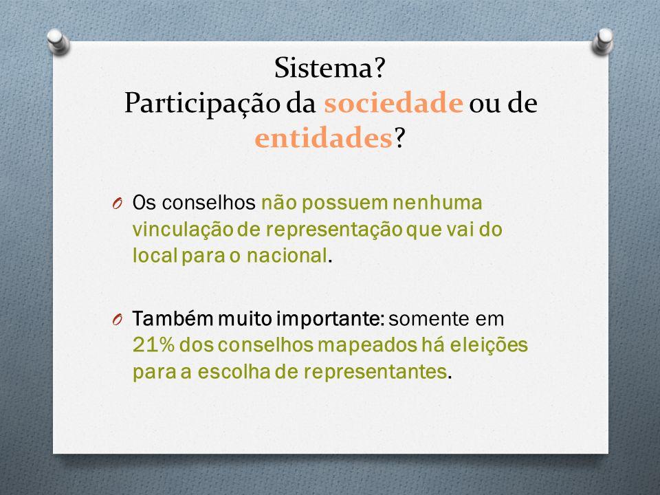 Sistema Participação da sociedade ou de entidades