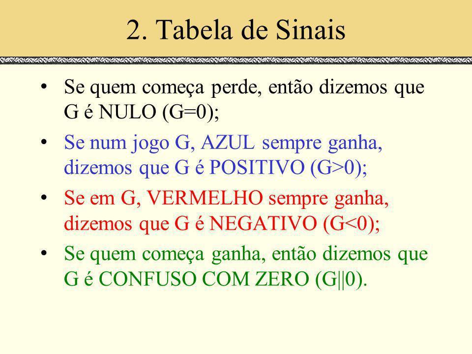 2. Tabela de Sinais Espaços de Escala. Julho 2000. Se quem começa perde, então dizemos que G é NULO (G=0);