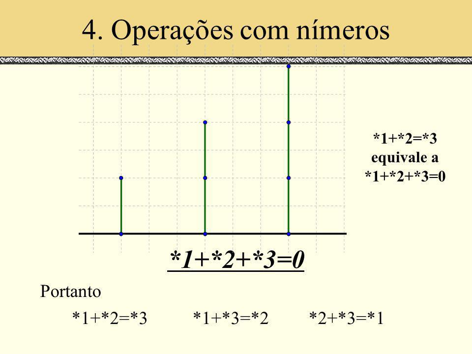 4. Operações com nímeros *1+*2+*3=0 Portanto