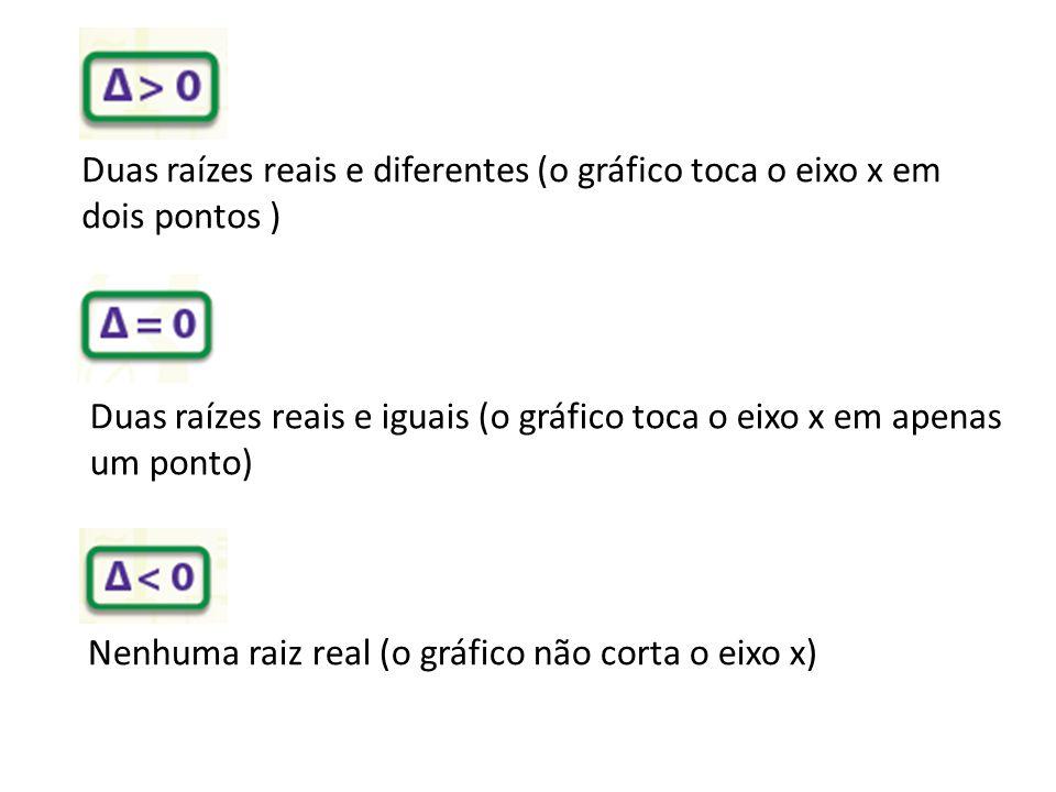 Duas raízes reais e diferentes (o gráfico toca o eixo x em dois pontos )