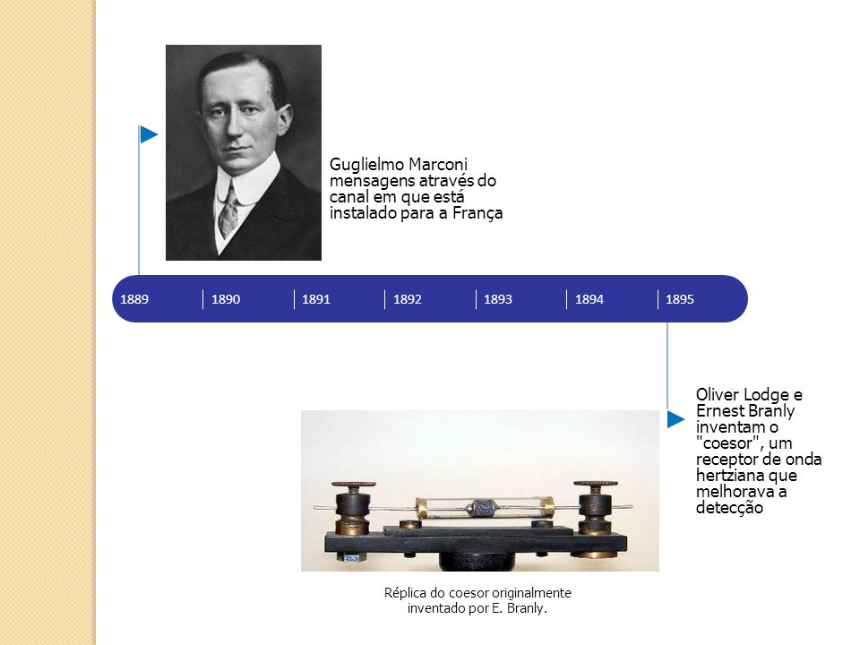 Réplica do coesor originalmente inventado por E. Branly.