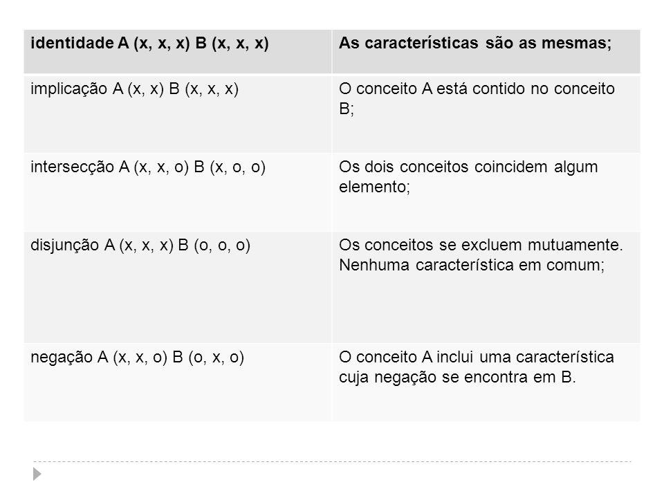 identidade A (x, x, x) B (x, x, x)