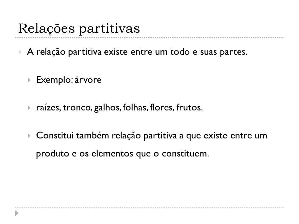 Relações partitivas A relação partitiva existe entre um todo e suas partes. Exemplo: árvore. raízes, tronco, galhos, folhas, flores, frutos.
