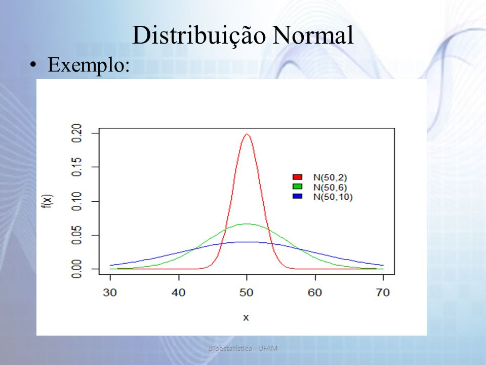 Distribuição Normal Exemplo: Bioestatística - UFAM