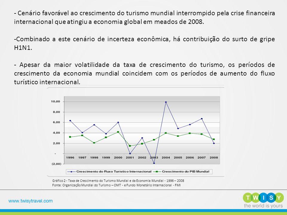 - Cenário favorável ao crescimento do turismo mundial interrompido pela crise financeira internacional que atingiu a economia global em meados de 2008.