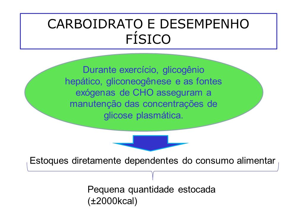 CARBOIDRATO E DESEMPENHO FÍSICO