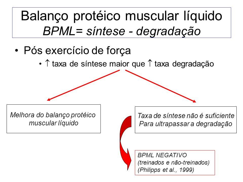 Balanço protéico muscular líquido BPML= síntese - degradação