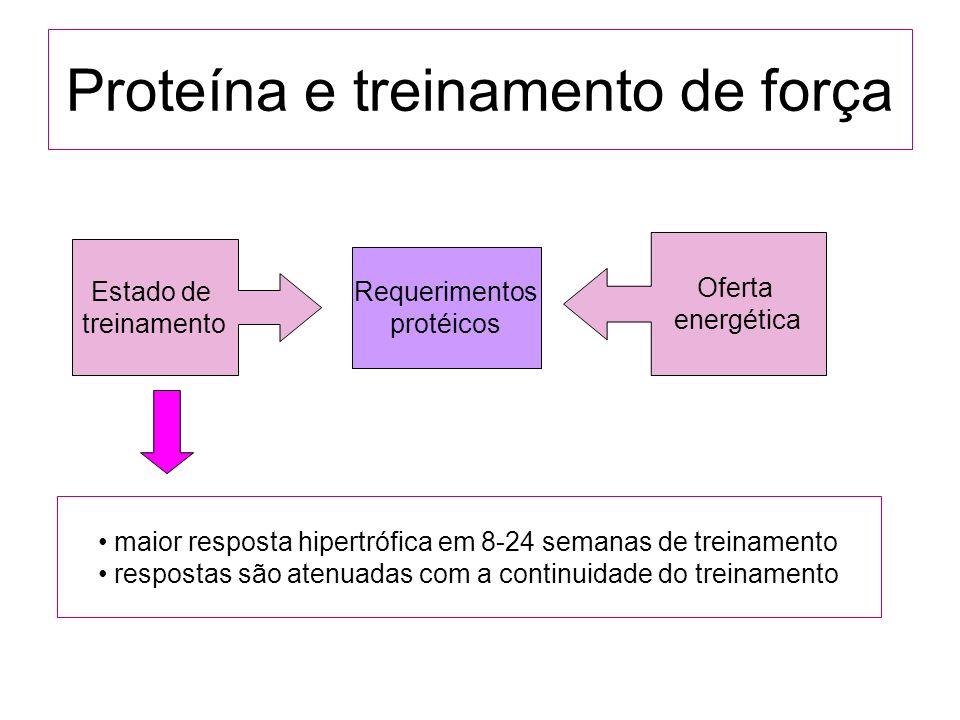 Proteína e treinamento de força