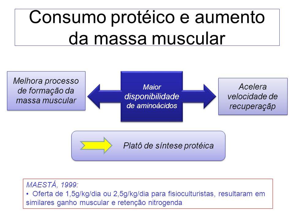 Consumo protéico e aumento da massa muscular