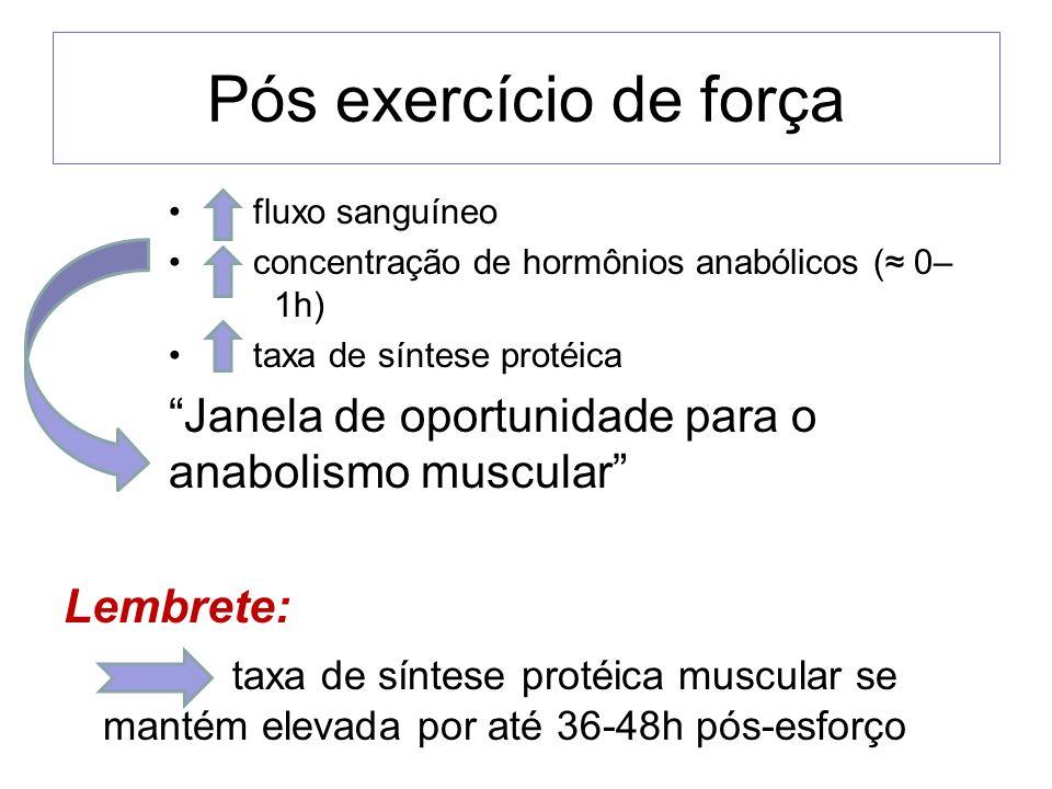 Pós exercício de força fluxo sanguíneo. concentração de hormônios anabólicos (≈ 0– 1h) taxa de síntese protéica.