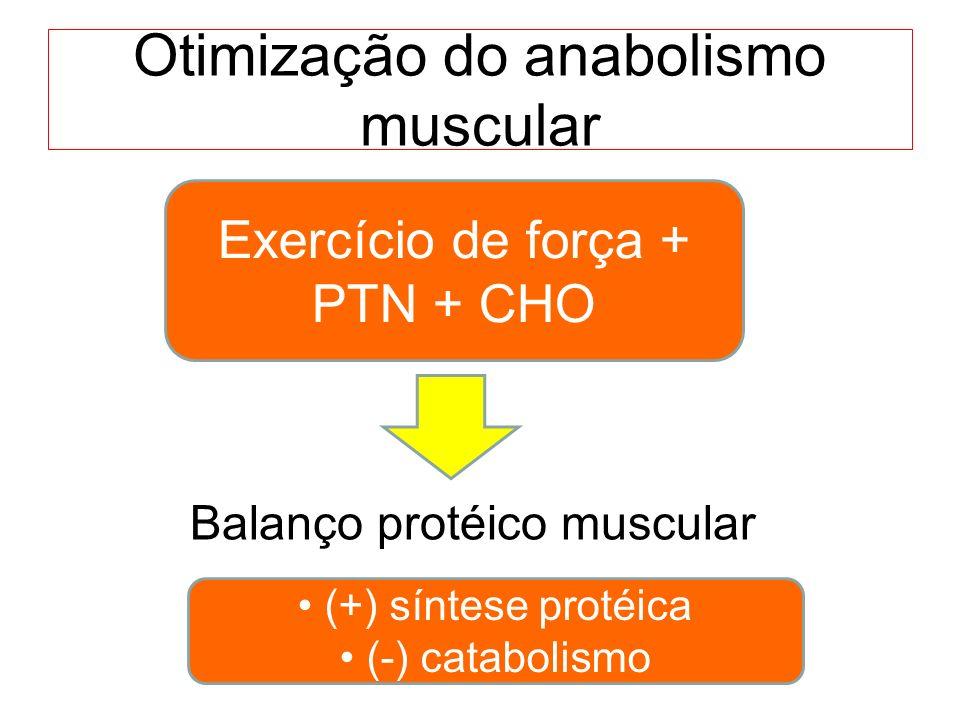 Otimização do anabolismo muscular