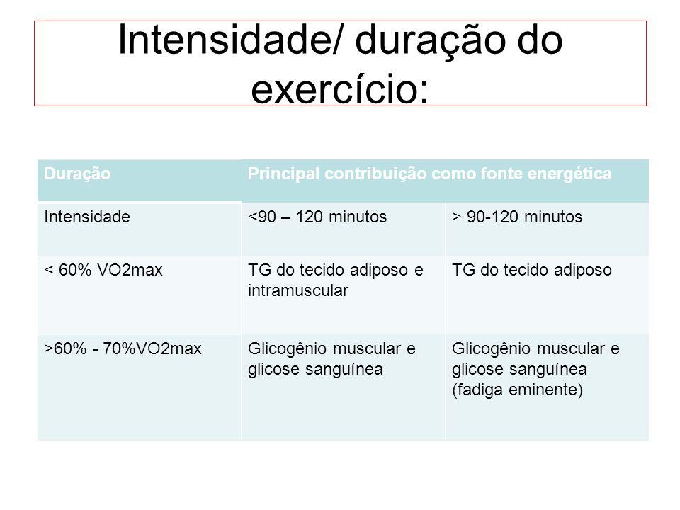Intensidade/ duração do exercício: