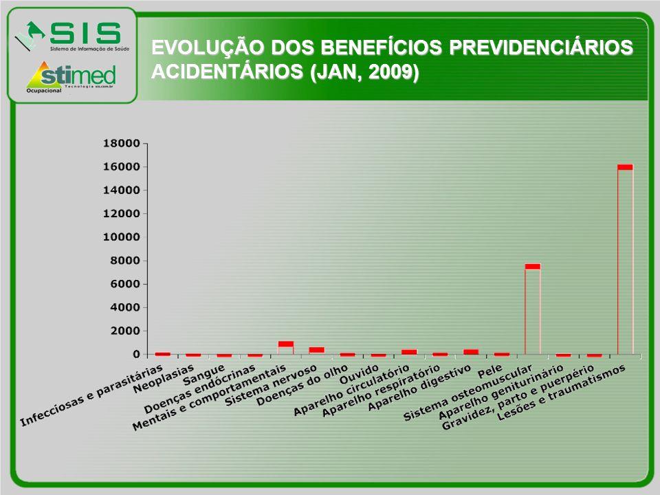 EVOLUÇÃO DOS BENEFÍCIOS PREVIDENCIÁRIOS ACIDENTÁRIOS (JAN, 2009)