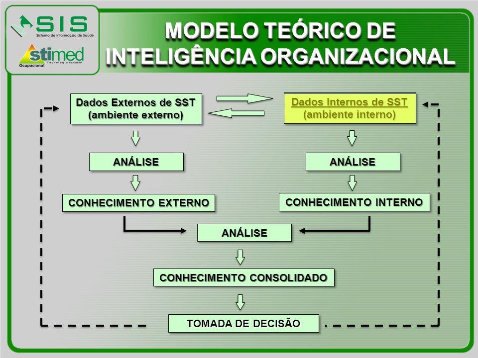 MODELO TEÓRICO DE INTELIGÊNCIA ORGANIZACIONAL CONHECIMENTO CONSOLIDADO