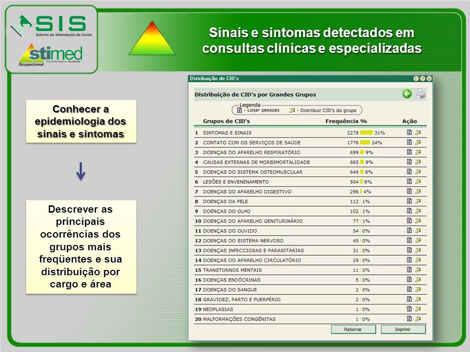 Sinais e sintomas detectados em consultas clínicas e especializadas