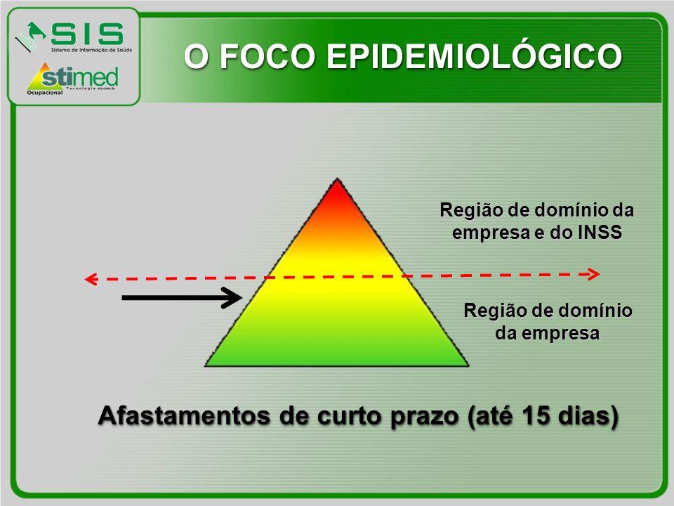 O FOCO EPIDEMIOLÓGICO Afastamentos de curto prazo (até 15 dias)