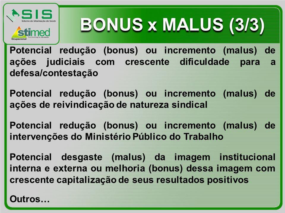 BONUS x MALUS (3/3) Potencial redução (bonus) ou incremento (malus) de ações judiciais com crescente dificuldade para a defesa/contestação.