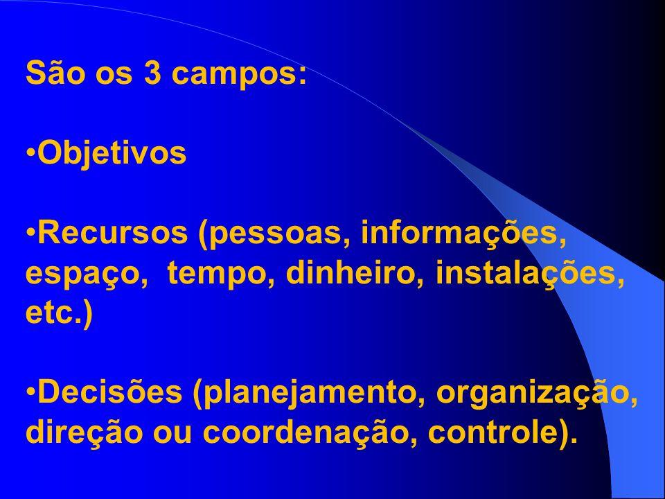 São os 3 campos: Objetivos. Recursos (pessoas, informações, espaço, tempo, dinheiro, instalações, etc.)