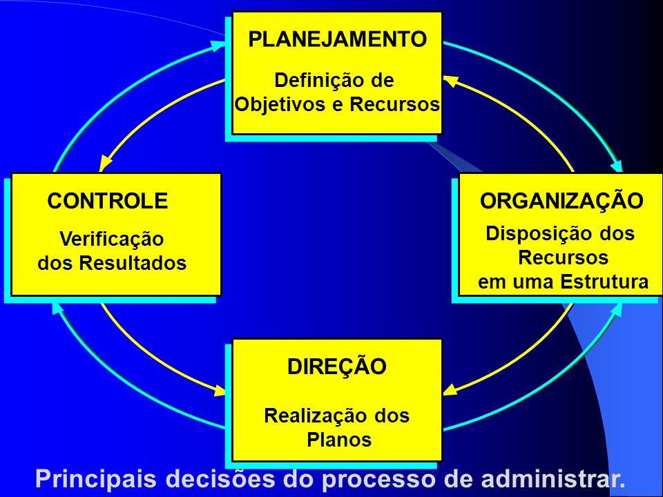 Principais decisões do processo de administrar.