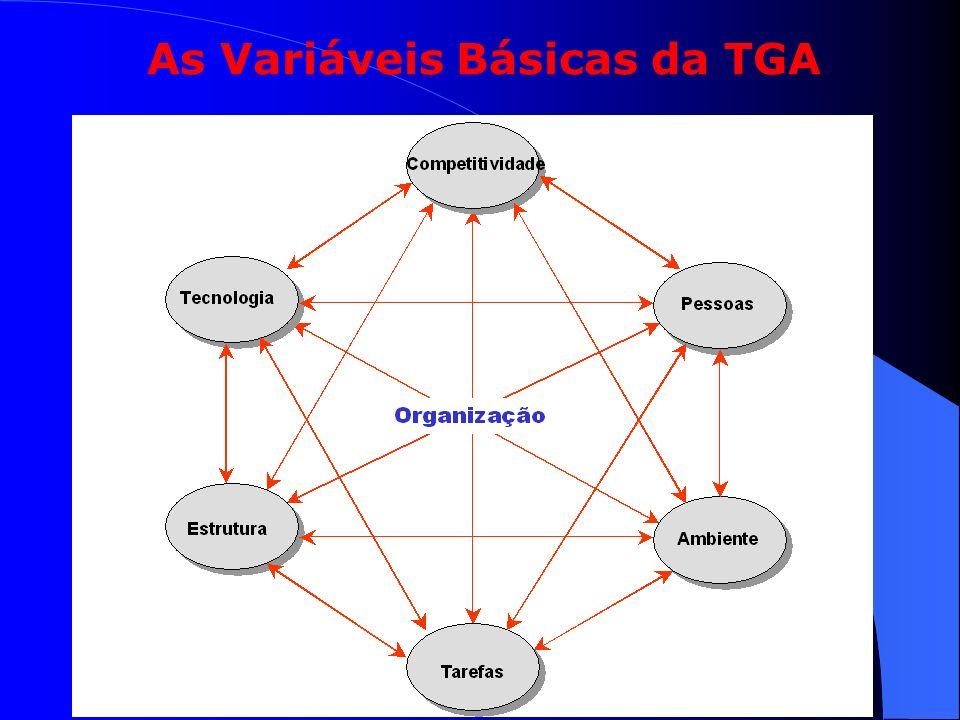 As Variáveis Básicas da TGA