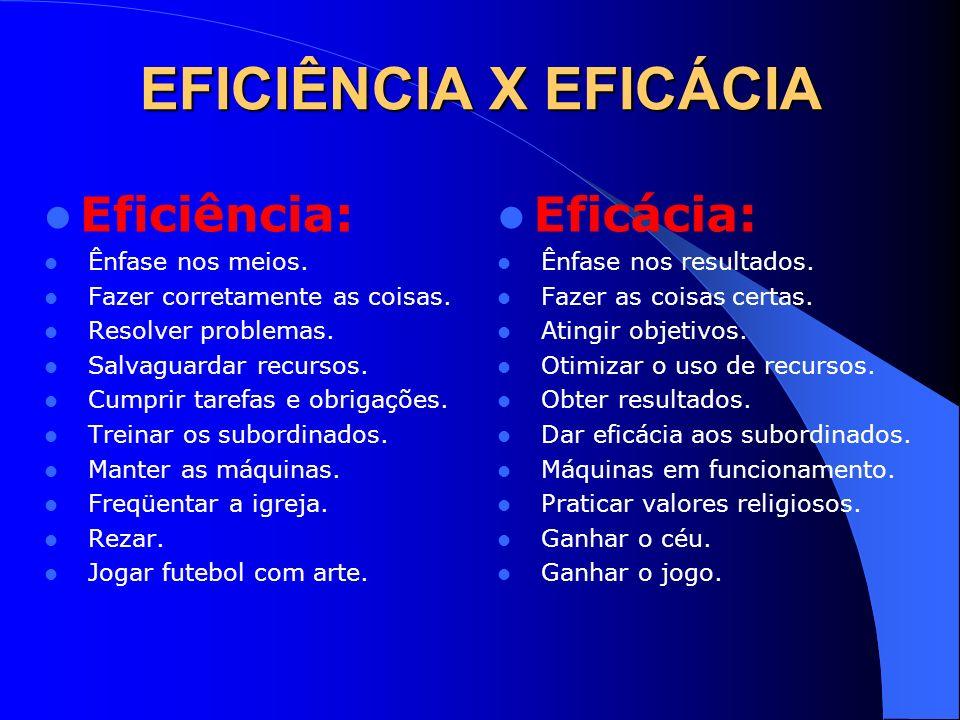 EFICIÊNCIA X EFICÁCIA Eficiência: Eficácia: Ênfase nos meios.