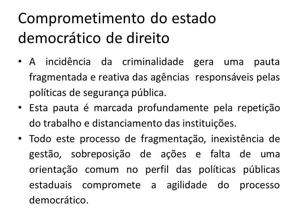 Comprometimento do estado democrático de direito