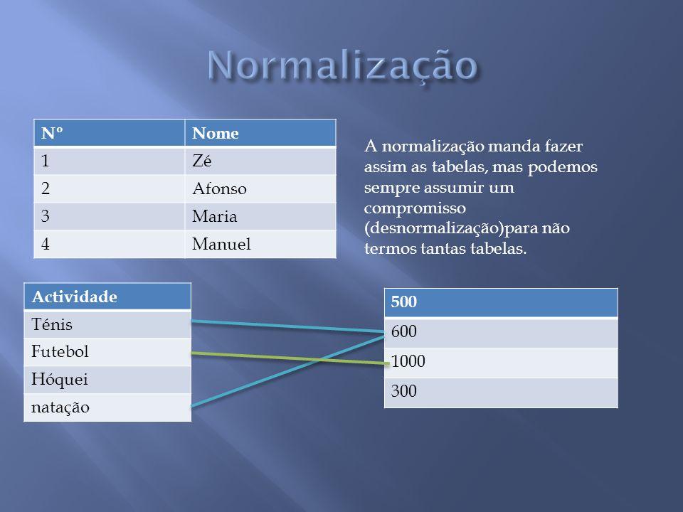 Normalização Nº Nome 1 Zé 2 Afonso 3 Maria 4 Manuel