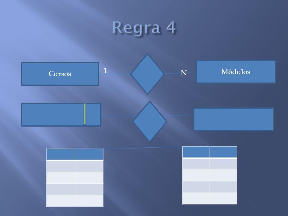 Regra 4 Módulos Cursos 1 N