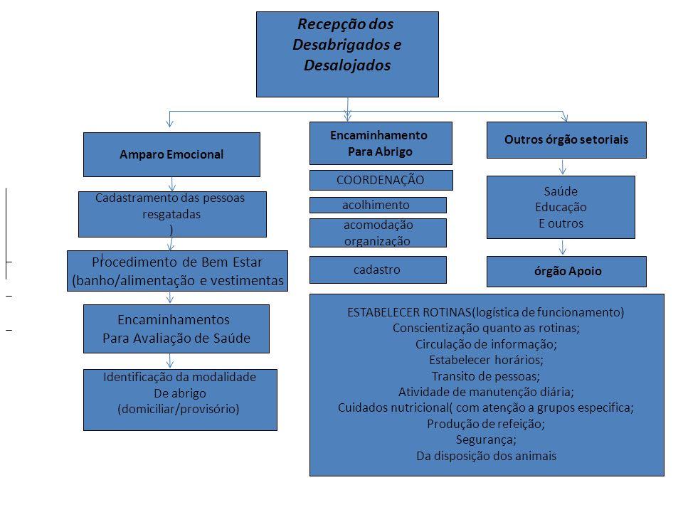 Outros órgão setoriais