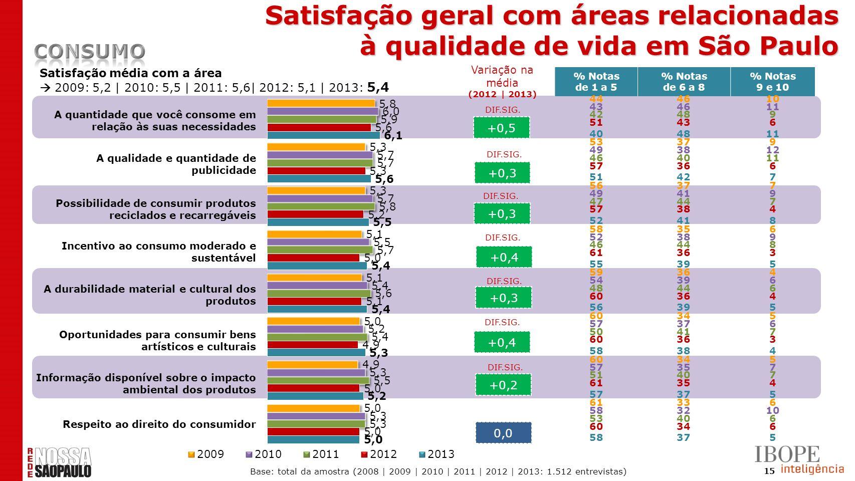 Satisfação geral com áreas relacionadas à qualidade de vida em São Paulo