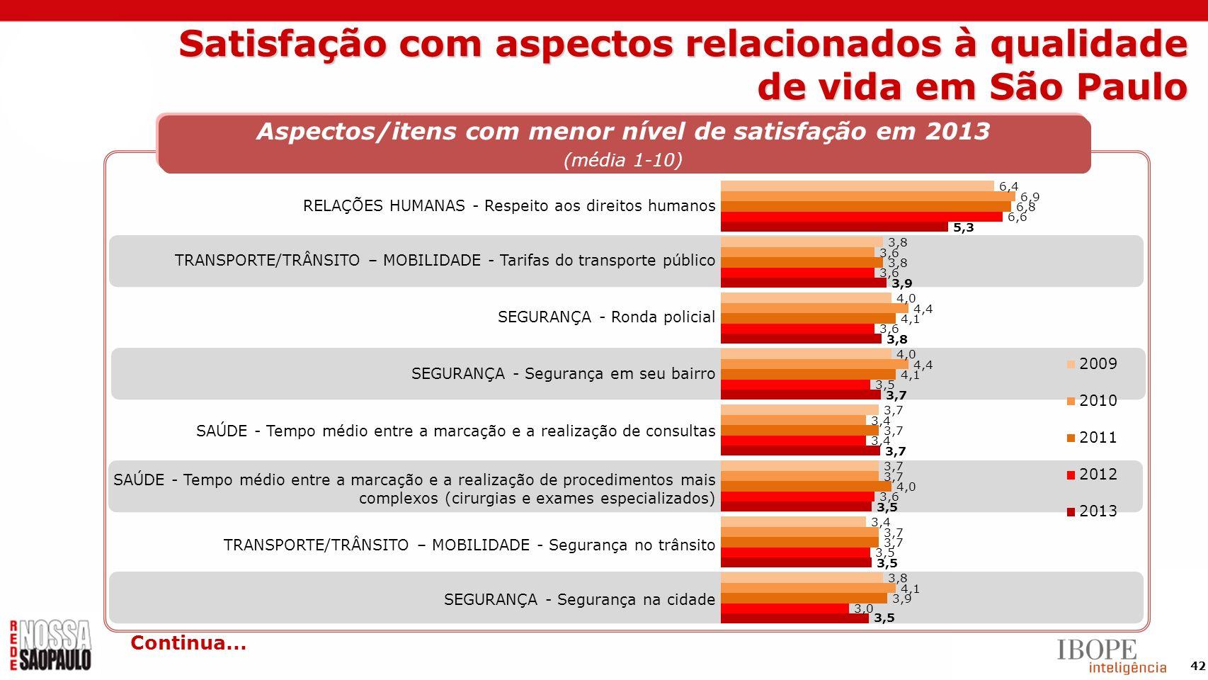 Satisfação com aspectos relacionados à qualidade de vida em São Paulo