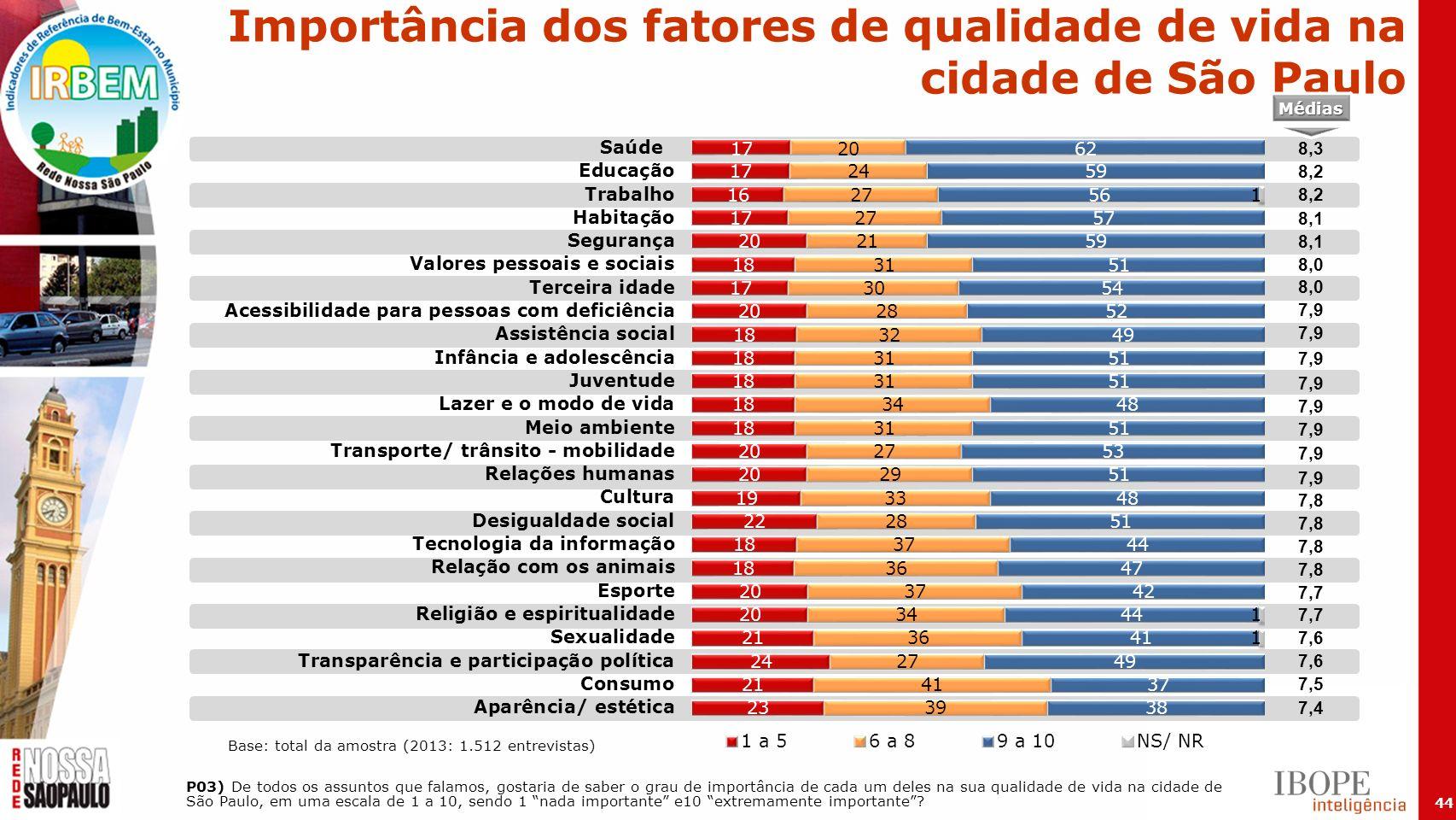 Importância dos fatores de qualidade de vida na cidade de São Paulo