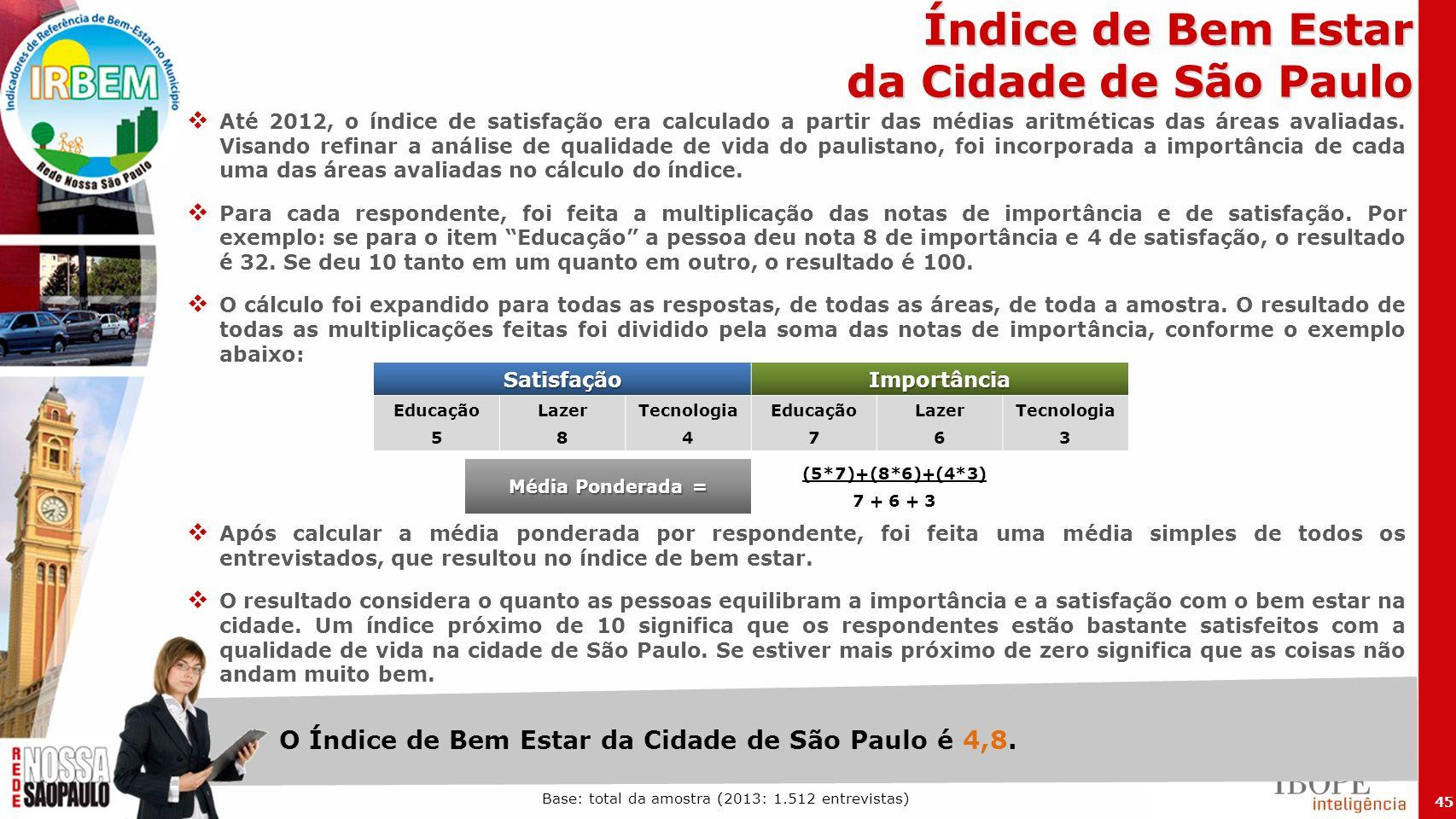 Índice de Bem Estar da Cidade de São Paulo