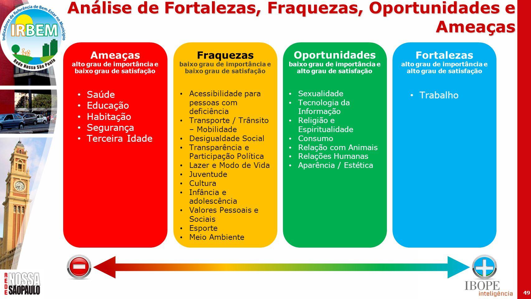 - + Análise de Fortalezas, Fraquezas, Oportunidades e Ameaças Ameaças