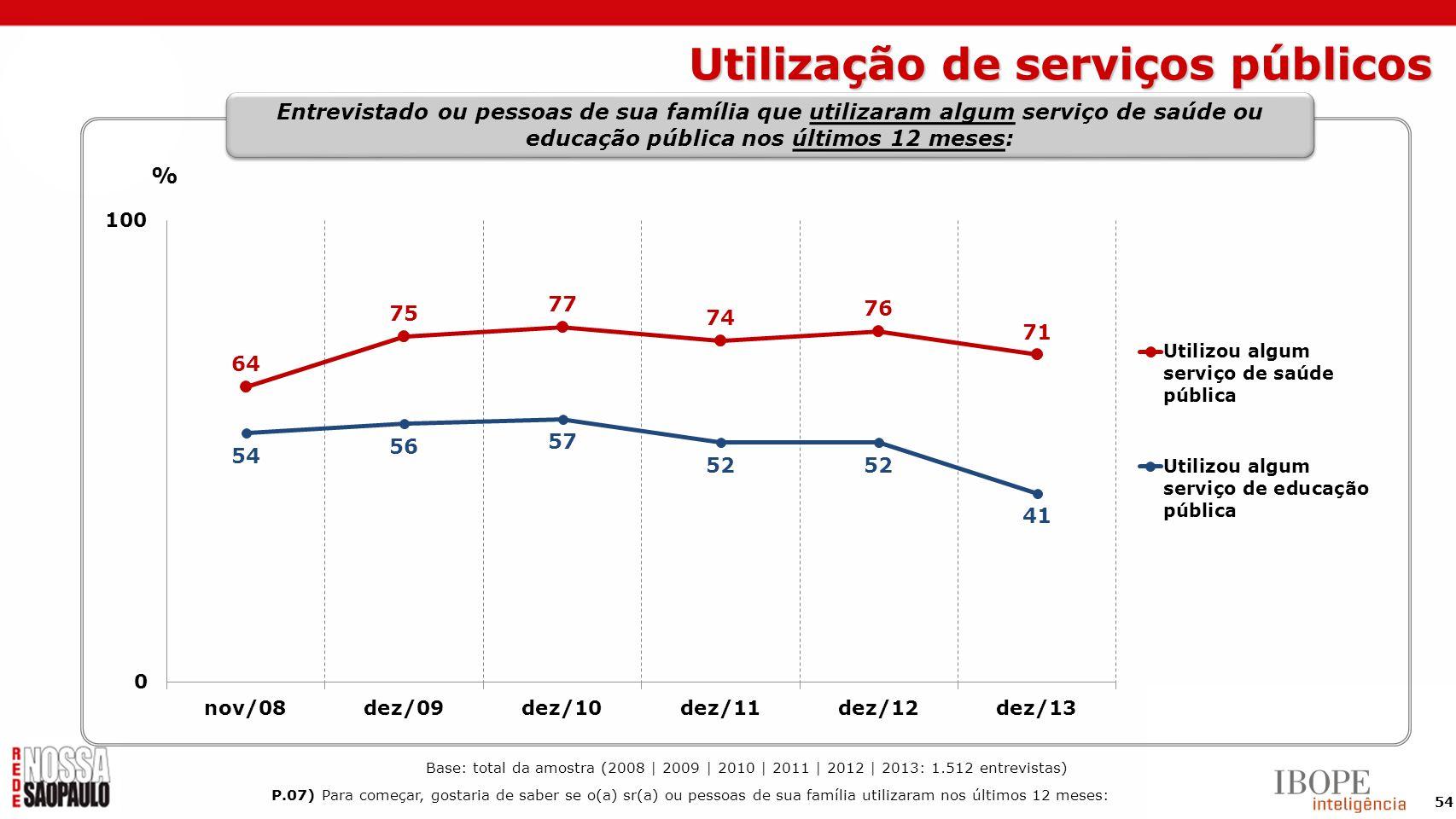 Utilização de serviços públicos