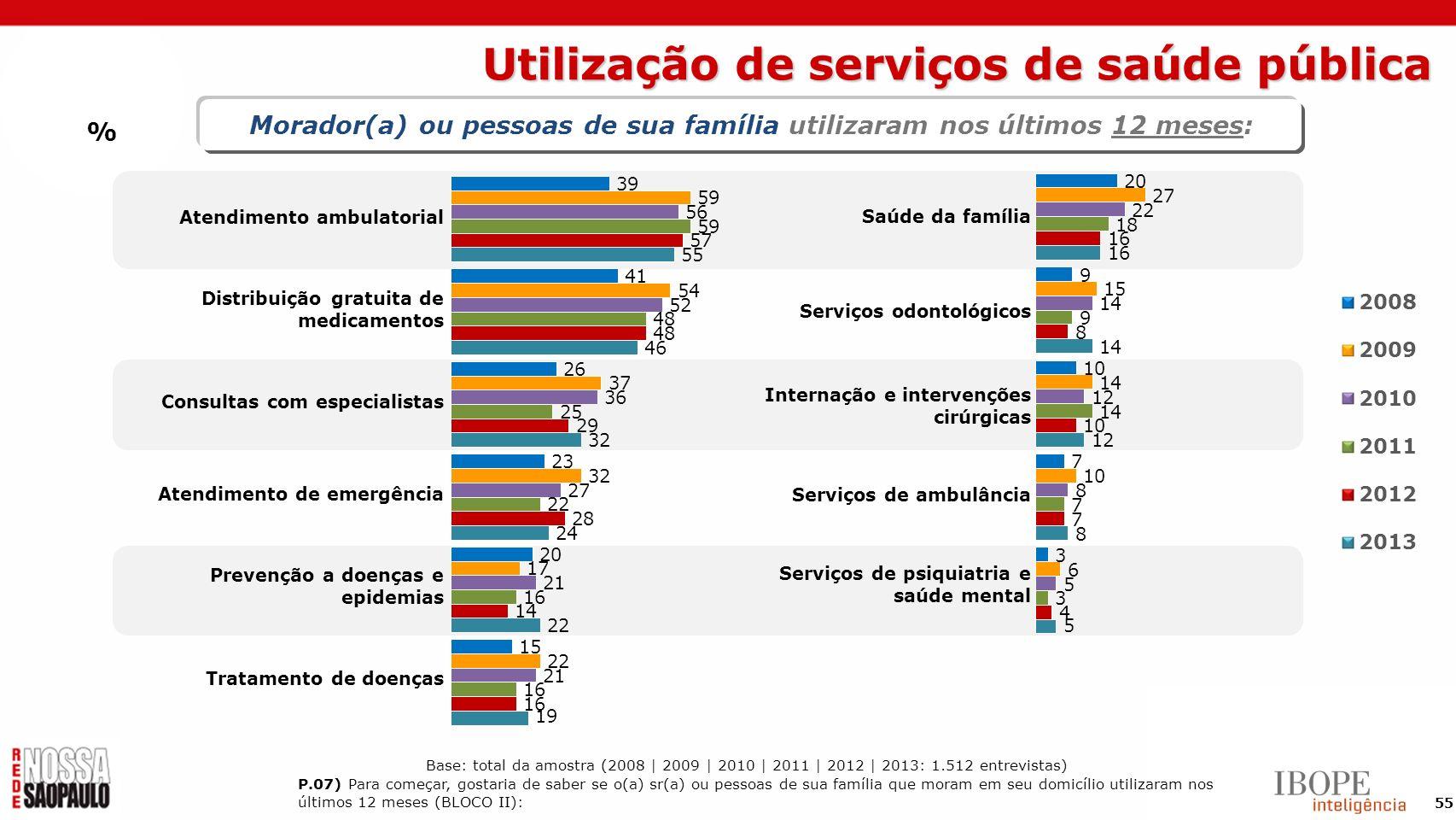 Utilização de serviços de saúde pública